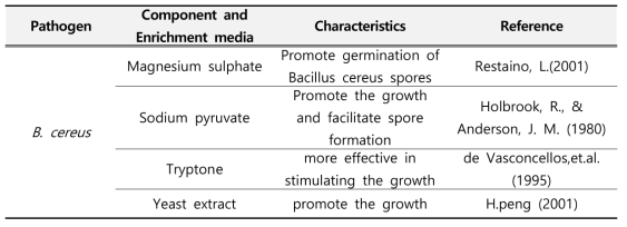 Characteristic of each component and enriching media for B. cereus
