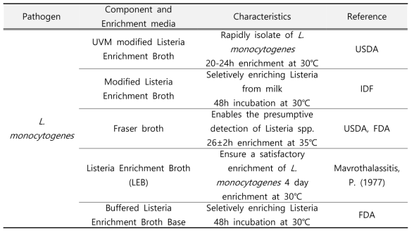 Characteristic of each component and enriching media for L. monocytogenes
