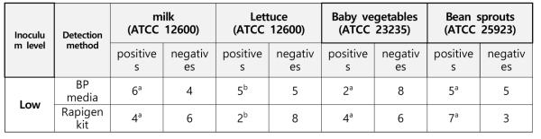 Summarized results for rapigen kit and BP agar culture method for S.aureus