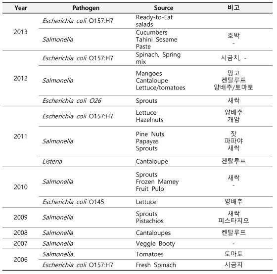 2006년부터 2013년까지 미국에서의 유통농산물로 인한 outbreak 발생현황 (CDC)