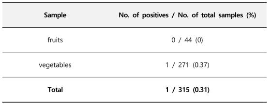 2012년 유통농산물에서의 모니터링 결과