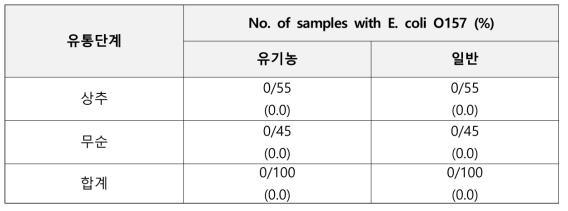 농산물 종류에 따른 대장균 O157 정성결과