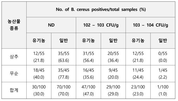 농산물 종류에 따른 바실러스 세레우스 정량결과