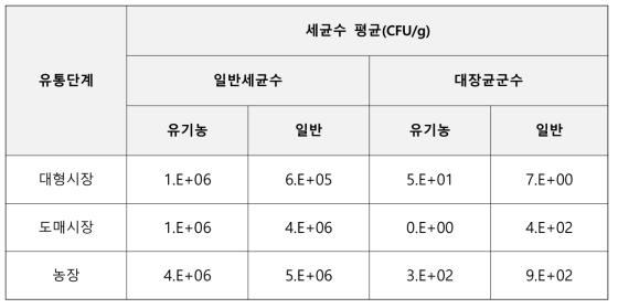 유통단계별 일반세균수 및 대장균군수 정량결과