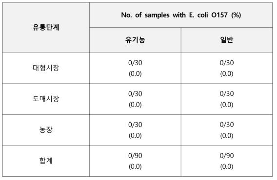 유통단계별 대장균 O157 정성결과