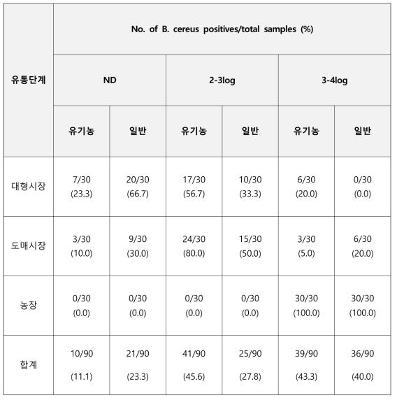 유통단계별 바실러스 세레우스 정량결과