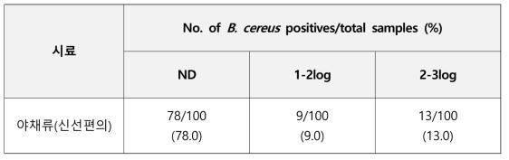 신선편의류 야채에서의 B. cereus 정량검사 결과