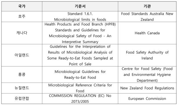 각국 농산물에 대한 미생물 기준이 제시된 기준서 및 관장 기관 정보