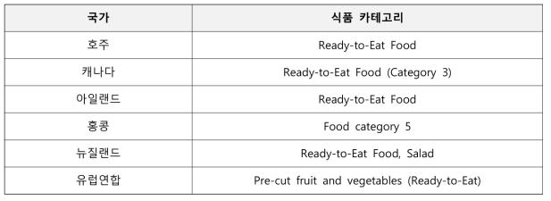 국가별 농산물 해당 식품 카테고리 정보