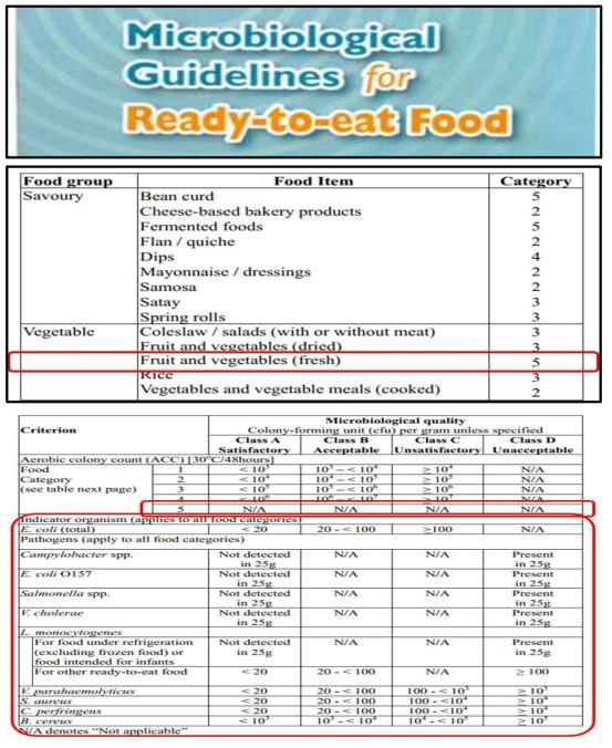 홍콩 Center for Food Safety에서 제시하는 농산물에 대한 미생물 기준 가이드라인 (상), 농산물 분류 (중), 지표균 정보 및 9개 식중독균 정성 정량 기준 (하)