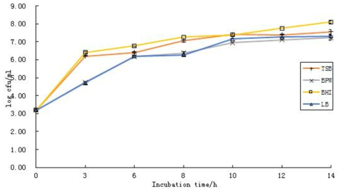 Growth curve of B. cereus in BPW, BHI, LB and TSB for 14h at 30℃