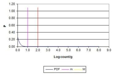 평균 ?0.64 log CFU/g 편차 0.17 일 때의 probability density function