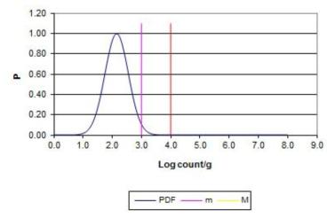 평균 2.15 log CFU/g 편차 0.4 일 때의 probability density function