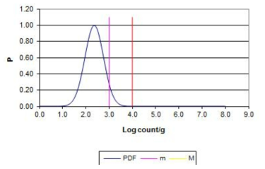 평균 2.36 log CFU/g 편차 0.4 일 때의 probability density function