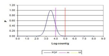 평균 3.48 log CFU/g 편차 0.4 일 때의 probability density function