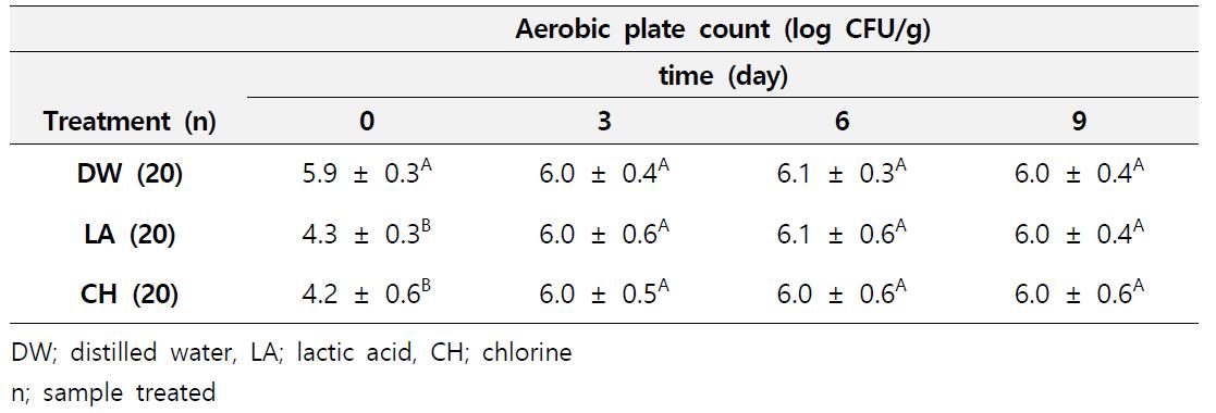 Lettuce에서의 세척방법별 날짜별 일반세균수 측정결과