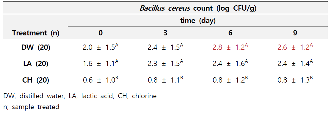Lettuce에서의 세척방법별 날짜별 바실러스 세레우스 측정결과