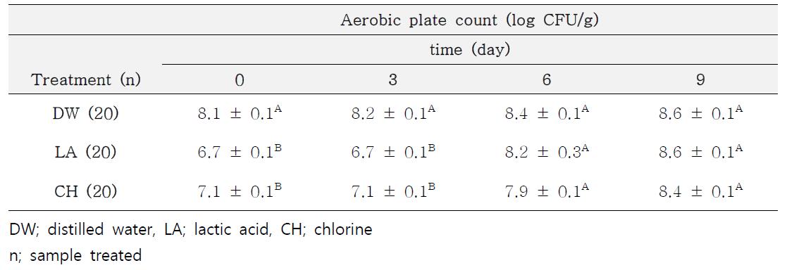Sprouts에서의 세척방법별 날짜별 일반세균수 측정결과