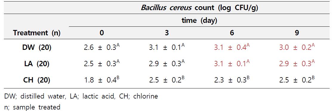 Sprouts에서의 세척방법별 날짜별 바실러스 세레우스 측정결과