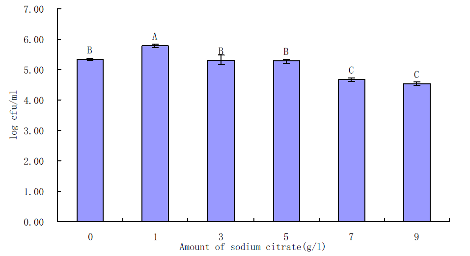 Effects of sodium citrate on growth of B. cereus in BHI for 6 h incubation at 30℃.