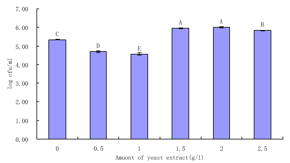 Effects of yeast extract on growth of B. cereus in BHI for 6 h incubation at 30℃