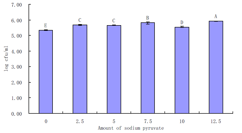 Effects of sodium pyruvate on growth of B. cereus in BHI for 6 h incubation at 30℃