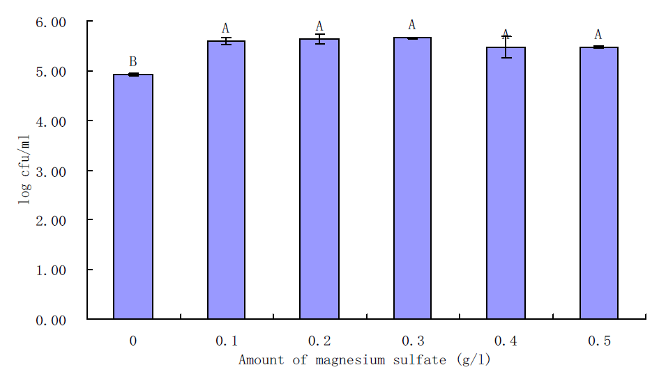 Effects of magnesium sulfate on growth of S. aureus in BHI for 6 h incubation at 35℃.
