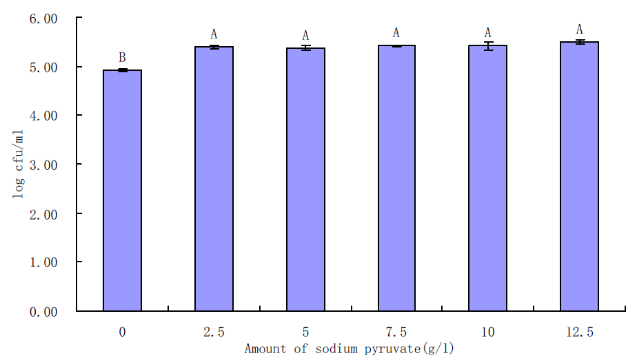 Effects of sodium pyruvate on growth of S. aureus in BHI for 6 h incubation at 35℃