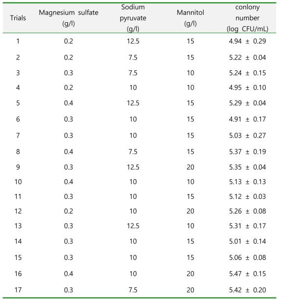 Matrix of BBD experiment design for S. aureus at 35℃ for 6 h