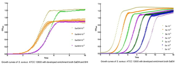 Comparison of growth curves of S. aureus with developed enrichment media SaEM and BHI at 35℃ for 10h (A), and with serial dilution of inocula in developed enrichment media SaEM at 35℃ for 16h (B).