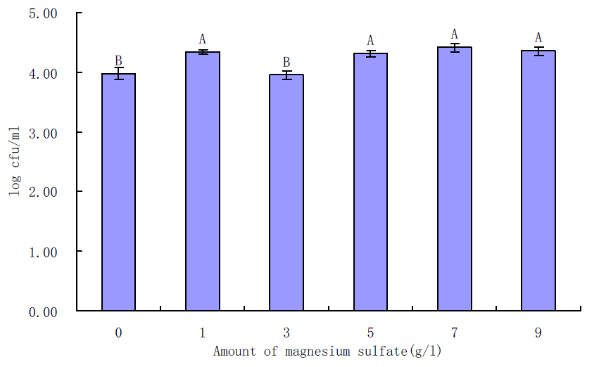 Effects of magnesium sulfate on growth of L. monocytogenes in BHI for 6 h incubation at 35℃.