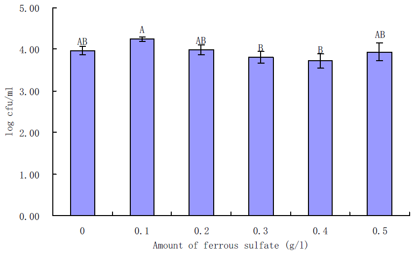 Effects of ferrous sulfate on growth of L. monocytogenes in BHI for 6 h incubation at 35℃.