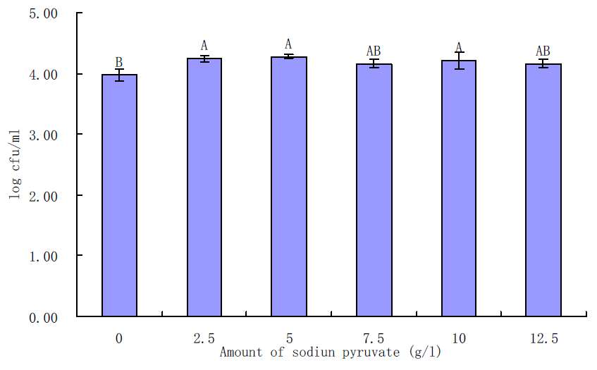 Effects of sodium pyruvate on growth of L. monocytogenes in BHI for 6 h incubation at 35℃.