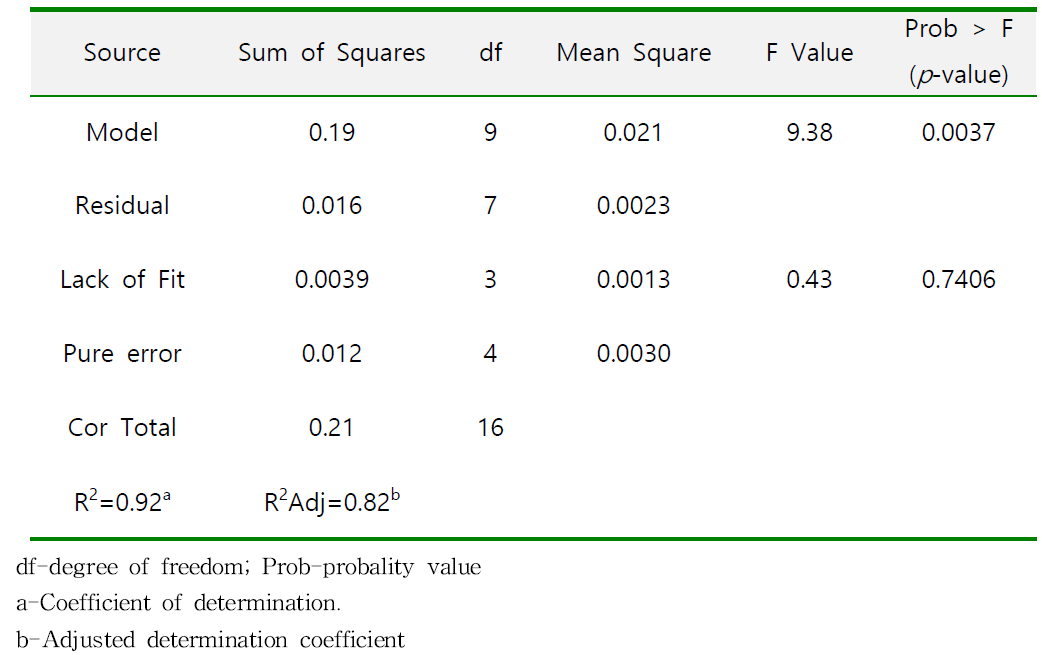 Analysis of variance 표 for response surface quadratic model