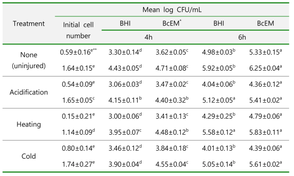 Efficacy of BcEM and BHI in recovering injured cells of B. cereus by acidification,heat and cold