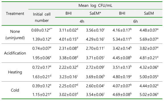 Efficacy of SaEM and BHI in recovering injured cells of S. aureus by acidification, heat and cold