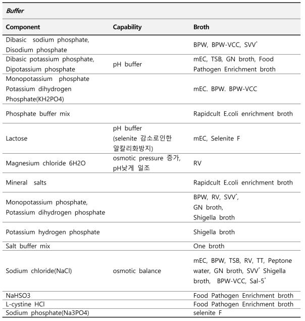 Salmonella/Shigella/E. coli O157 증균에 사용되는 상용화 배지 구성 Buffer 분석
