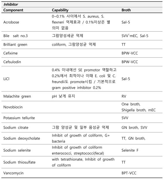 Salmonella/Shigella/E. coli O157 증균에 사용되는 상용화 배지 구성 Inhibitor 분석