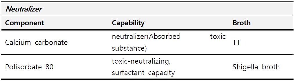 Salmonella/Shigella/E. coli O157증균에 사용되는 상용화배지 구성 Neutralizer 분석