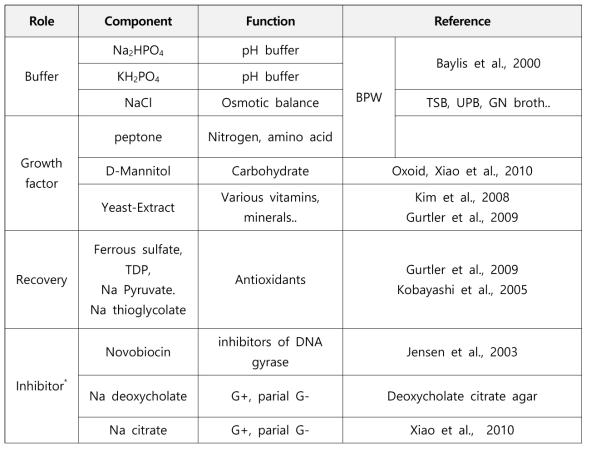 살모넬라/이질균 및 병원성대장균 신속동시증균을 위한 supplement 최종후보군