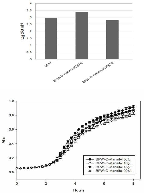 후보 조성물의 용량별 효과 확인의 예: 살모넬라에서의 Mannitol 용량 결정