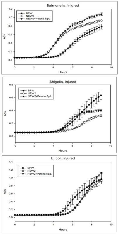 BPW, NEW2, NEW2+Peptone(5g/L)에서 각 손상된 세균성장곡선 비교