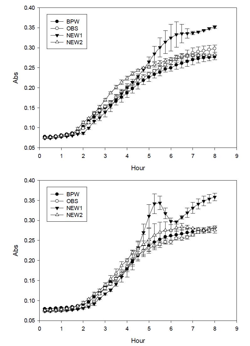 BPW, 상업화 단일증균배지 OBS(One Broth Salmonella; Oxoid), NEW1, NEW2의 살모넬라 신송증균력 비교