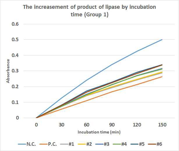 시간(0∼150min)에 따른 #1∼#6 물질의 lipase inhibition