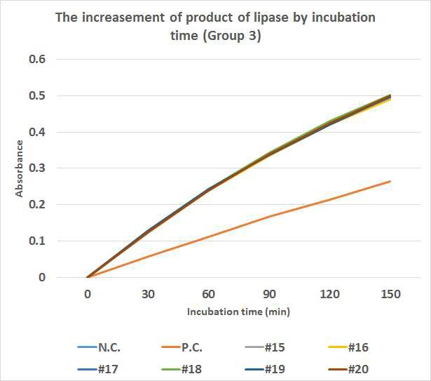 시간(0∼150min)에 따른 #15∼#20 물질의 lipase inhibition