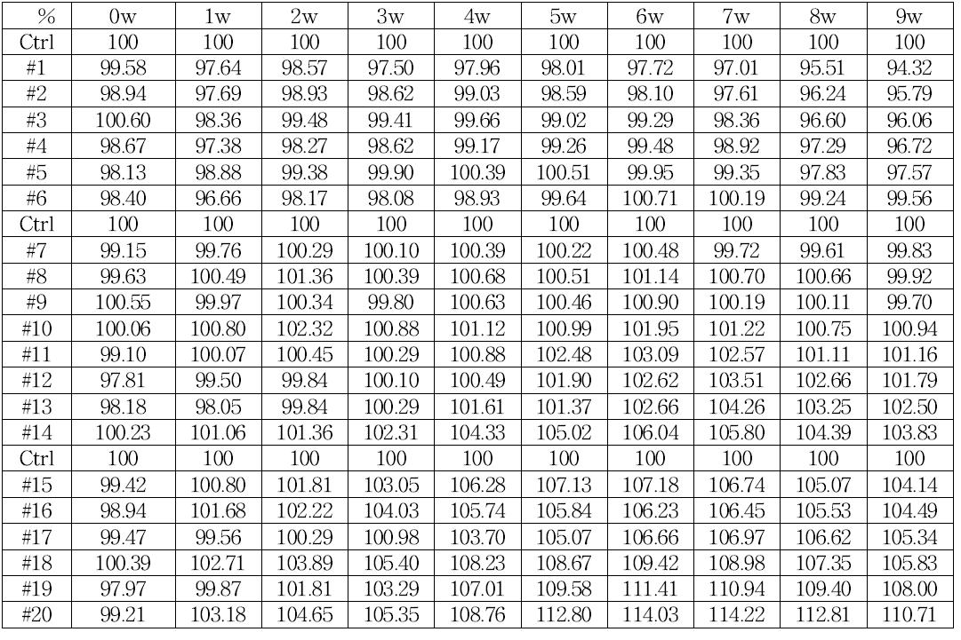 Control(일반 사료)기준 normalize weight % 몸무게 측정표