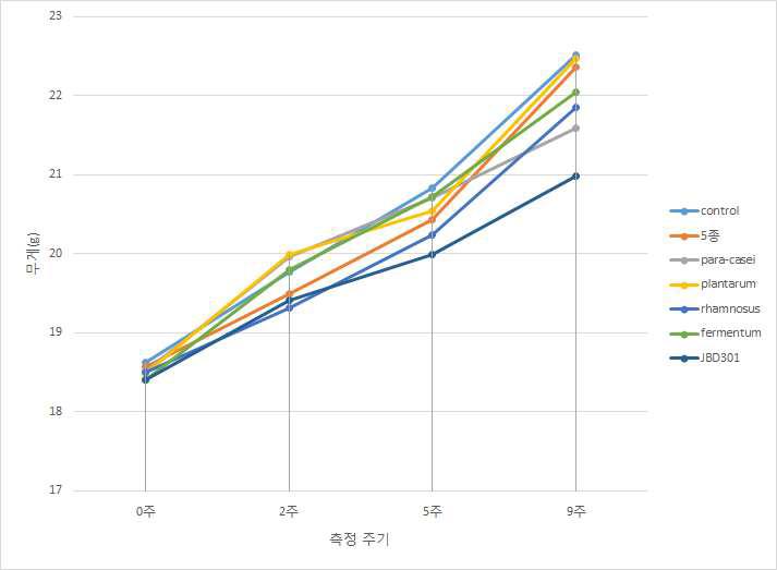 유효물질 복합체에 따른 몸무게 비교
