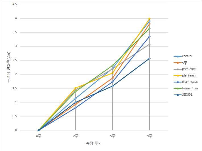 유효물질 복합체에 따른 몸무게 변화량 비교