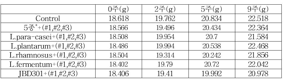 Control(일반사료)과 물질 #1,#2,#3을 첨가한 L.paracasei, L.plantarum, L.rhamnosus, L.fermentum, JBD301군의 몸무게 측정표