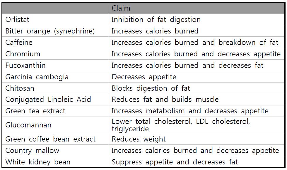 미국 NIH의 체중 조절 관련 식이보조제 성분